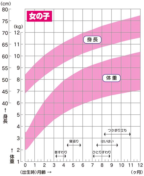 身体発育曲線_女児