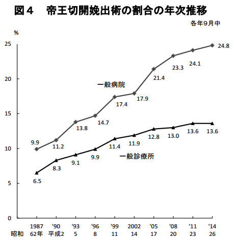 帝王切開娩出術の割合の年次推移