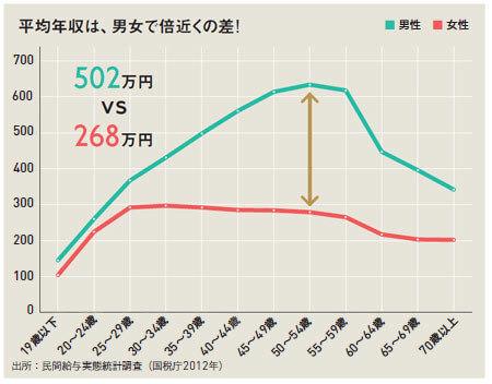 民間給与実態統計調査(国税庁2,012年)|プレジデント