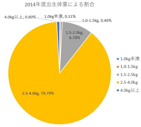 2014年度出生体重による割合