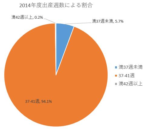 2014年度妊娠週数による割合