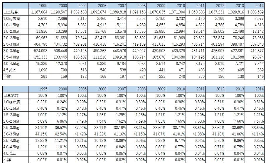 1995-2014出生体重別出生数