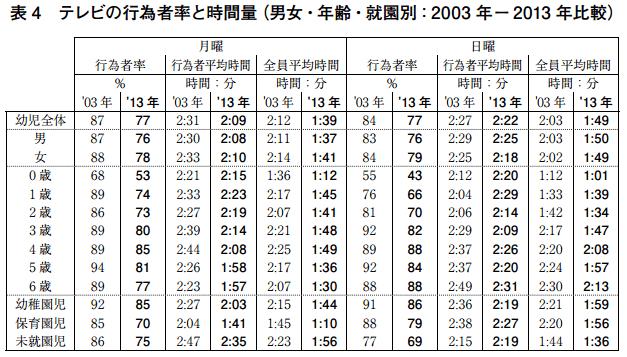 テレビの行為者率と時間量(男女・年齢・終焉別:2003-2013年比較)