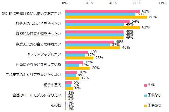 エンウィメンズワークユーザーアンケート集計結果