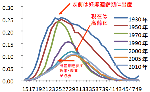 年齢別出生率