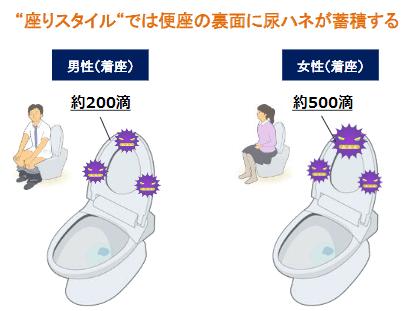 座りスタイルでは便座の裏面に尿はねが蓄積する