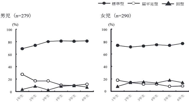 年齢、性別にみた接地足型の割合
