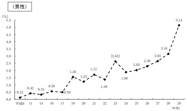 平成29年度育児休業取得率の推移_男性